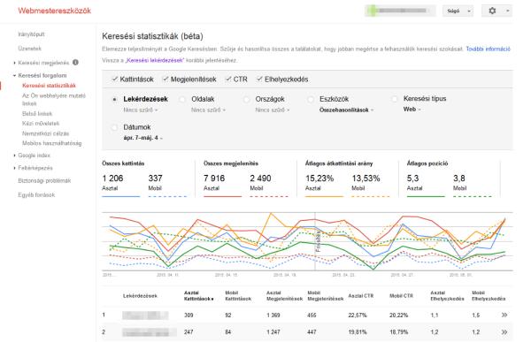 Keresési statisztika - Google Webmestereszközök